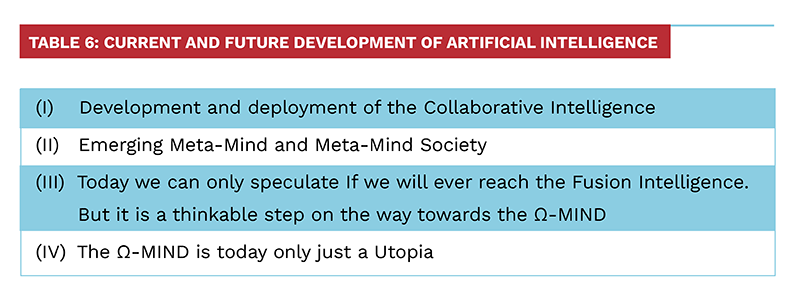 Table 6: Current and Future Development of Artificial Intelligence