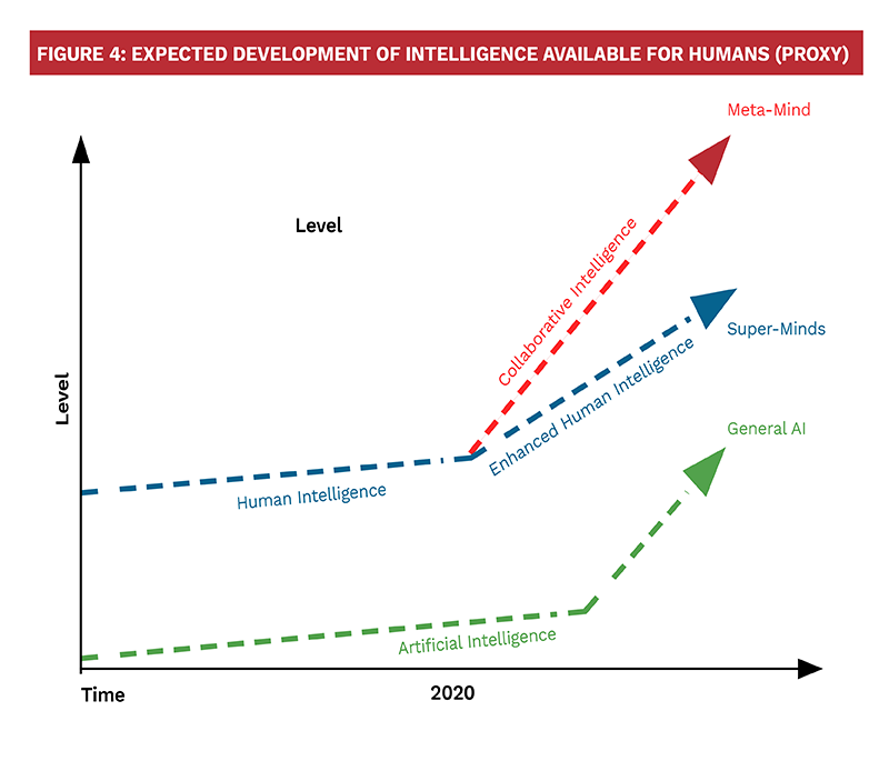 Figure 4: Expected Development of Intelligence Available for Humans