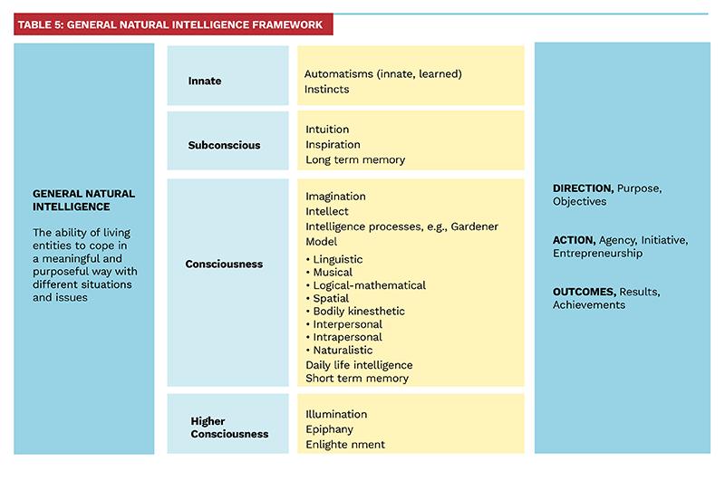 Table 5: General Natural Intelligence Framework