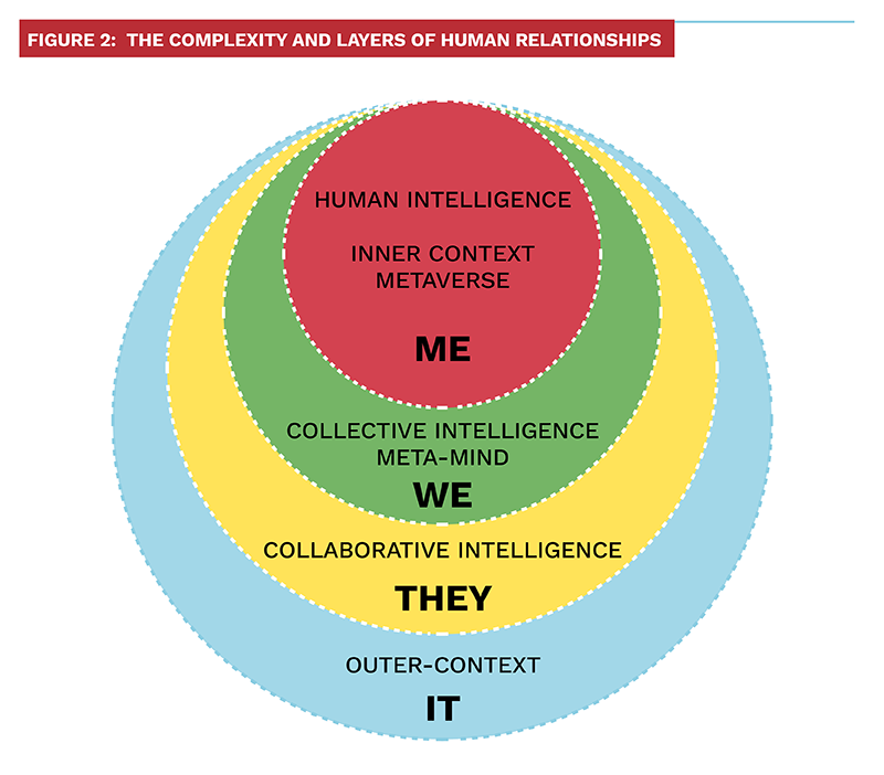Figure 2: The Complexity and layers of Human Relationships