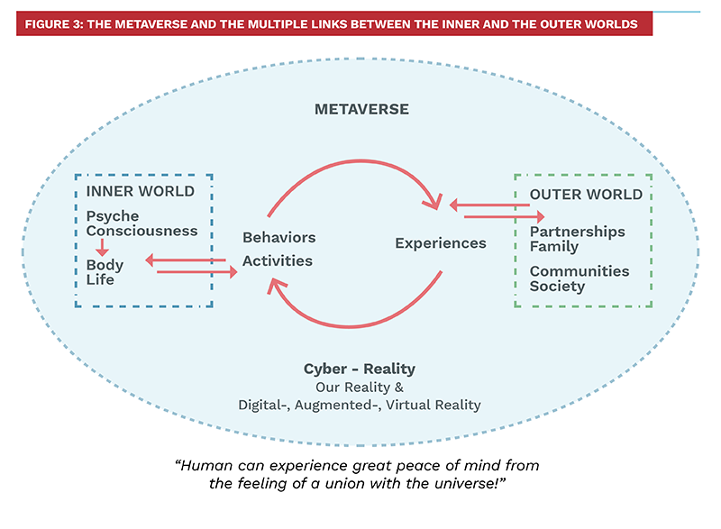 Figure 3: The metaverse and the multiple links between the inner and the outer worlds