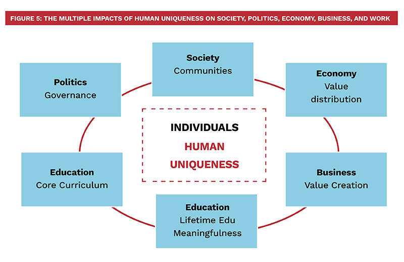 Figure 5: Multiple Impacts of Human Uniqueness