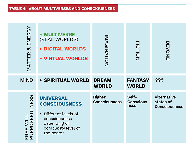Table 4: About Multiverses and Consciousness